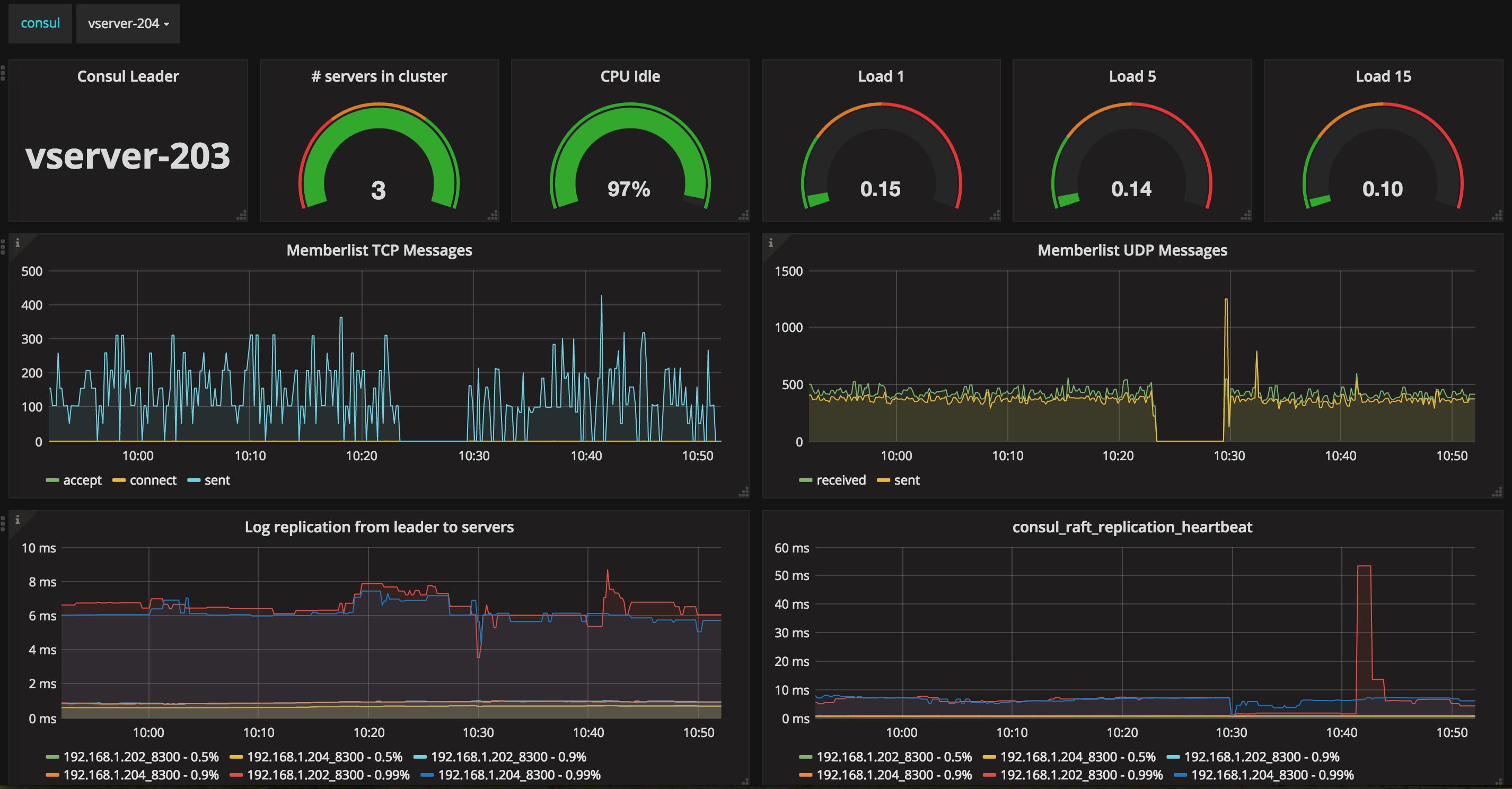 Monitoring consul with statsd exporter and prometheus for Consul monitoring